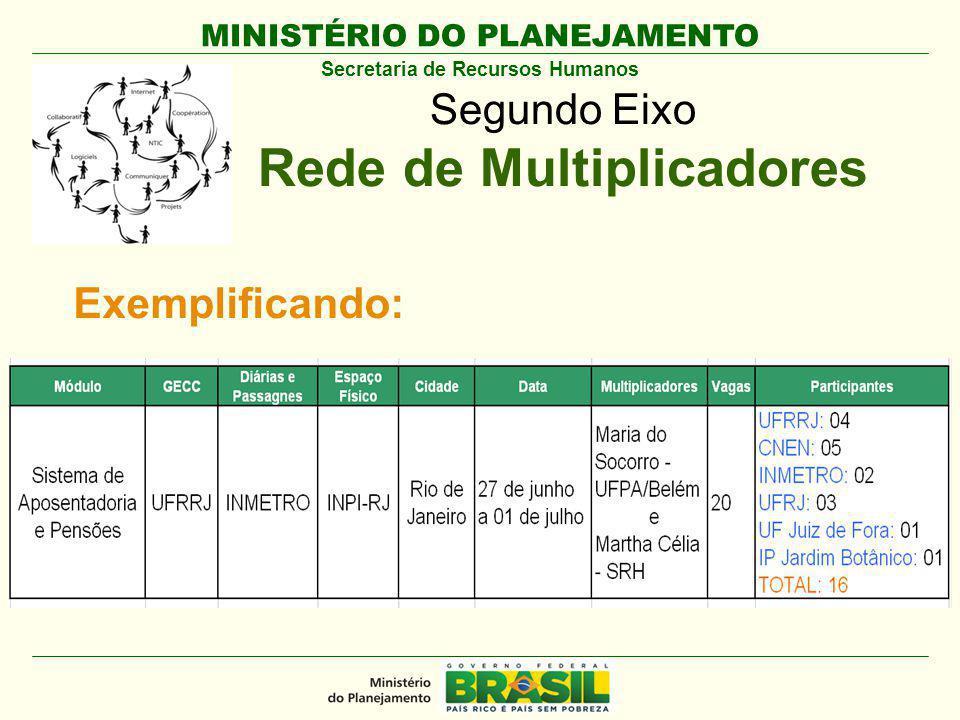 MINISTÉRIO DO PLANEJAMENTO Secretaria de Recursos Humanos Segundo Eixo Rede de Multiplicadores Exemplificando: