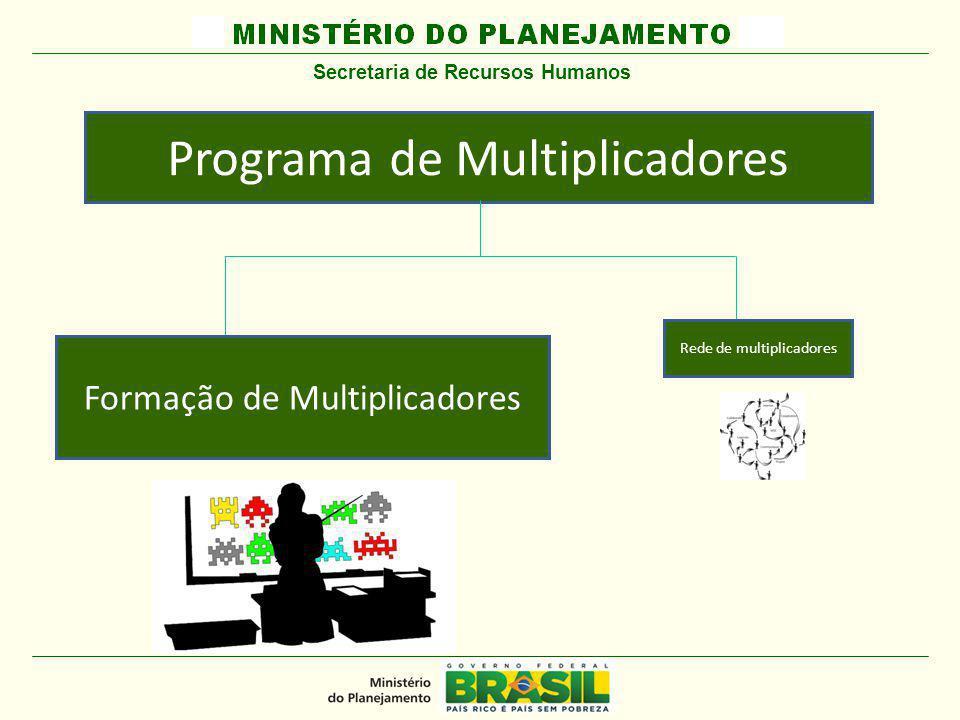 MINISTÉRIO DO PLANEJAMENTO Programa de Multiplicadores Formação de Multiplicadores Secretaria de Recursos Humanos Rede de multiplicadores