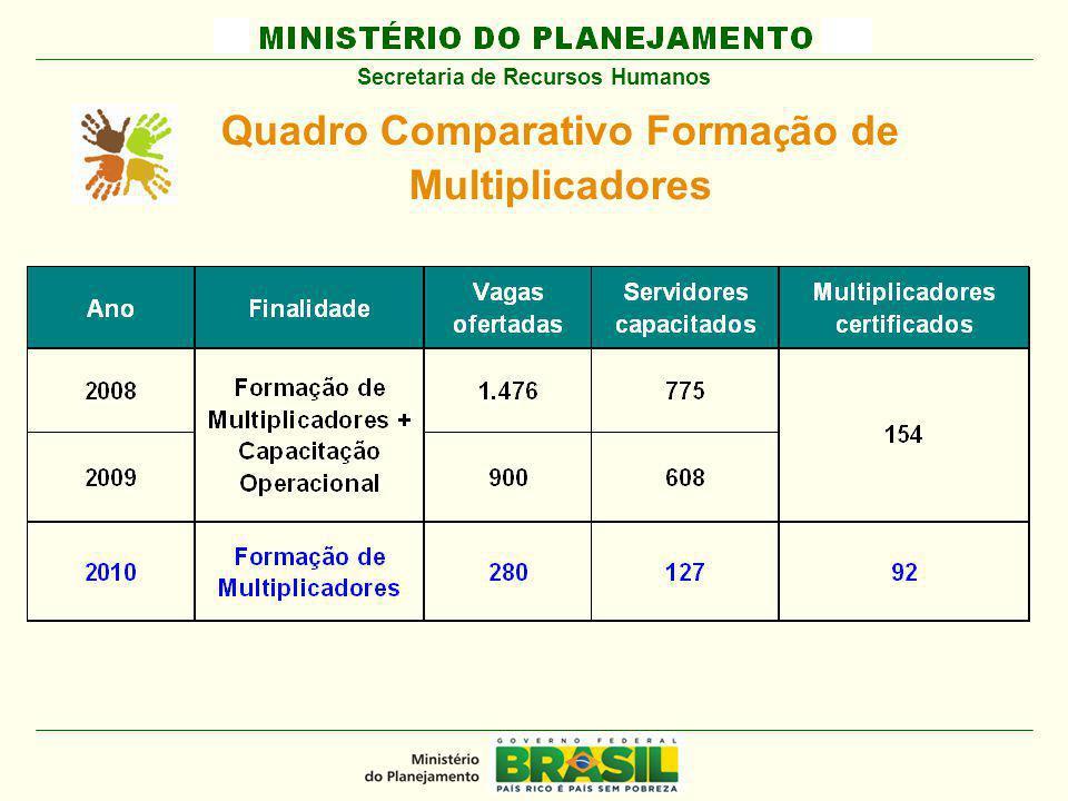 MINISTÉRIO DO PLANEJAMENTO Secretaria de Recursos Humanos Quadro Comparativo Forma ç ão de Multiplicadores