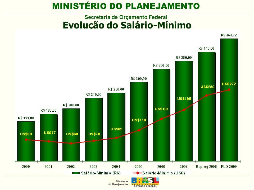 MINISTÉRIO DO PLANEJAMENTO Secretaria de Orçamento Federal Evolução do Salário-Mínimo