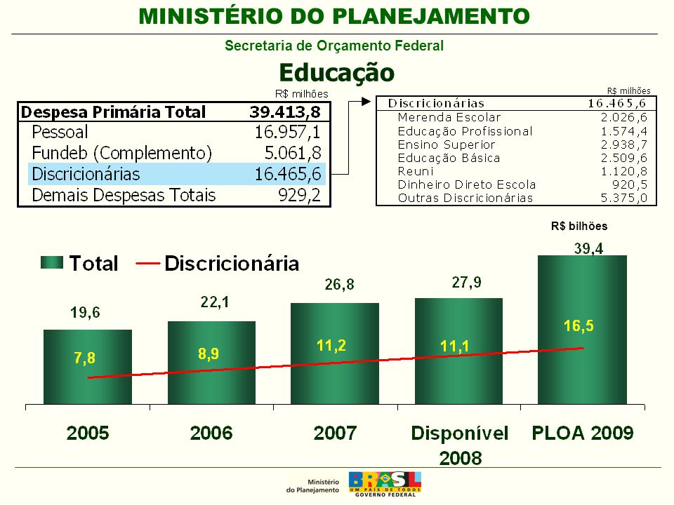 MINISTÉRIO DO PLANEJAMENTO Secretaria de Orçamento Federal R$ bilhões Educação R$ milhões