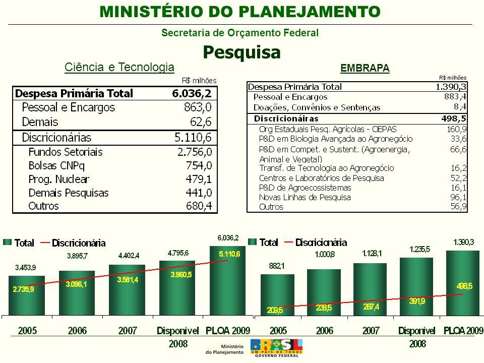 MINISTÉRIO DO PLANEJAMENTO Secretaria de Orçamento Federal Pesquisa Ciência e Tecnologia EMBRAPA