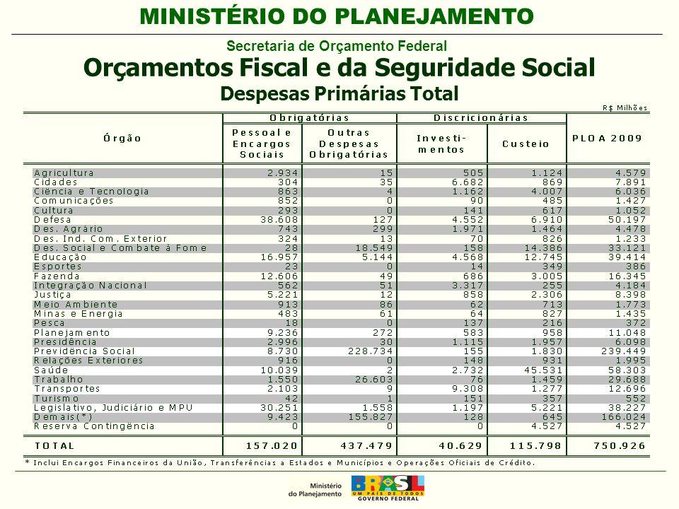 MINISTÉRIO DO PLANEJAMENTO Secretaria de Orçamento Federal Orçamentos Fiscal e da Seguridade Social Despesas Primárias Total