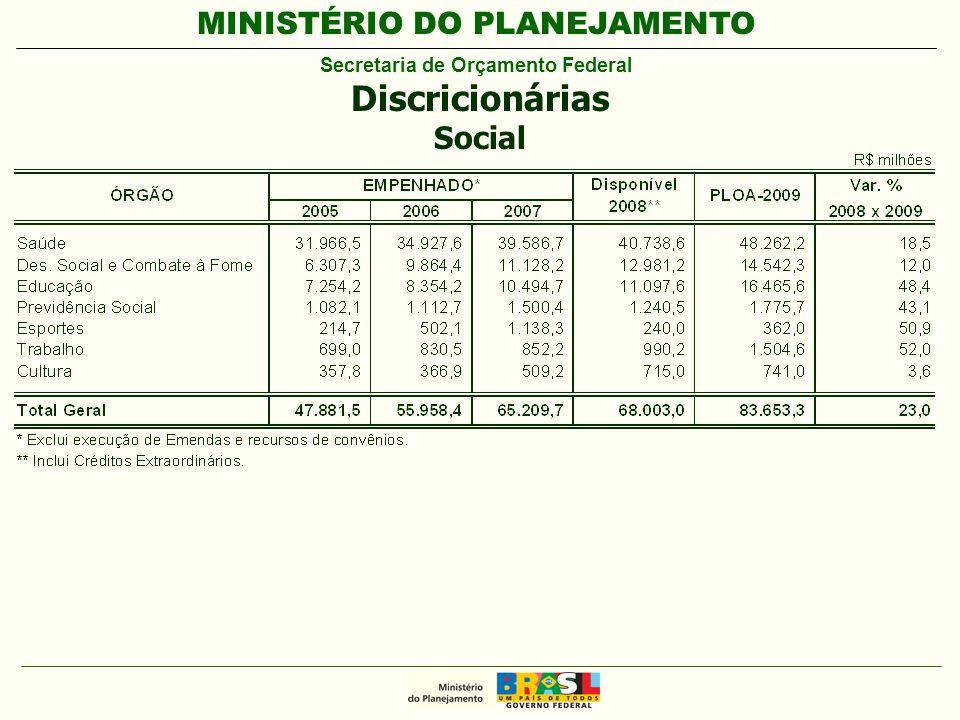 MINISTÉRIO DO PLANEJAMENTO Secretaria de Orçamento Federal Discricionárias Social