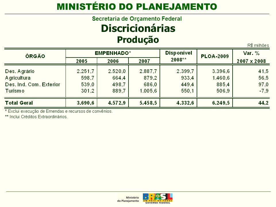 MINISTÉRIO DO PLANEJAMENTO Secretaria de Orçamento Federal Discricionárias Produção