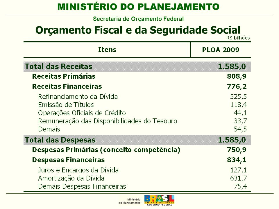 MINISTÉRIO DO PLANEJAMENTO Secretaria de Orçamento Federal Orçamento Fiscal e da Seguridade Social