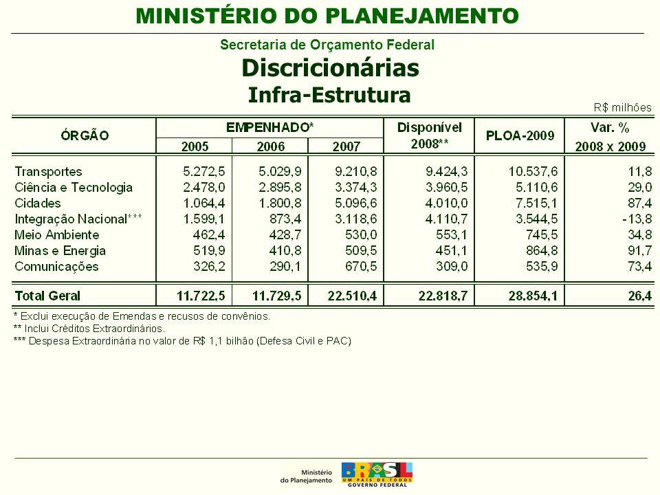 MINISTÉRIO DO PLANEJAMENTO Secretaria de Orçamento Federal Discricionárias Infra-Estrutura