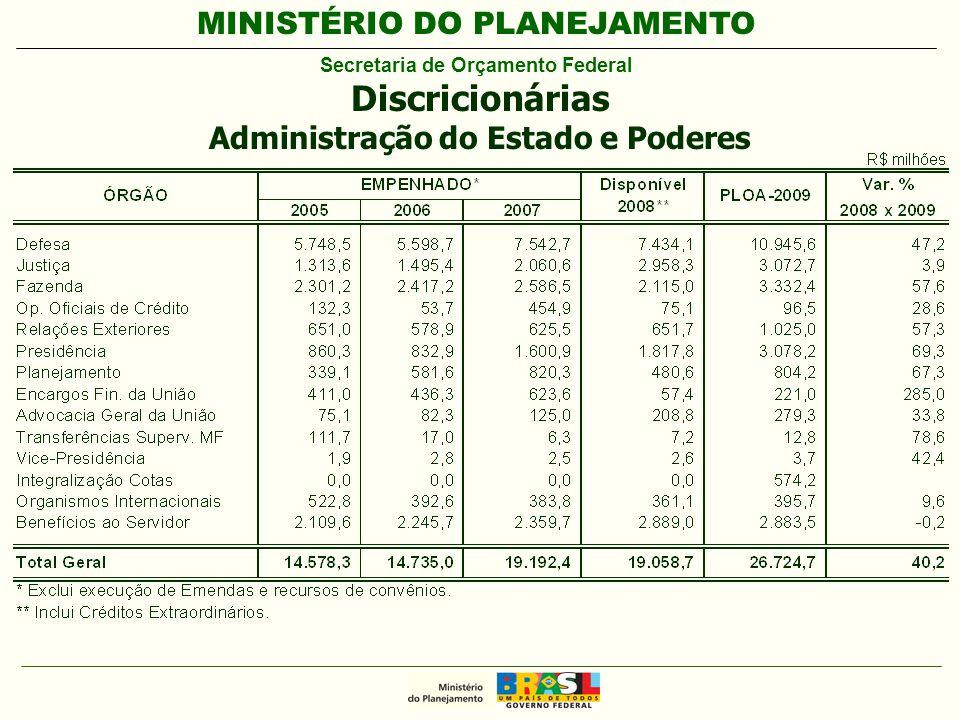 MINISTÉRIO DO PLANEJAMENTO Secretaria de Orçamento Federal Discricionárias Administração do Estado e Poderes