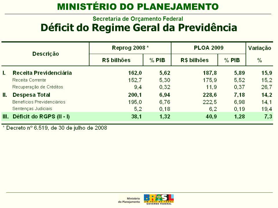 MINISTÉRIO DO PLANEJAMENTO Secretaria de Orçamento Federal Déficit do Regime Geral da Previdência