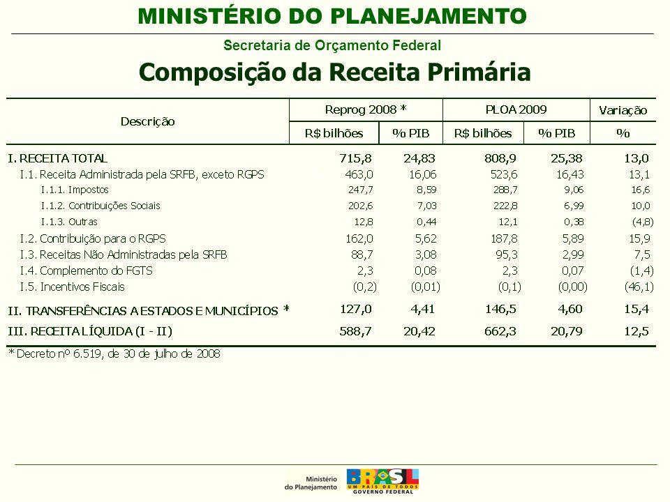 MINISTÉRIO DO PLANEJAMENTO Secretaria de Orçamento Federal Composição da Receita Primária