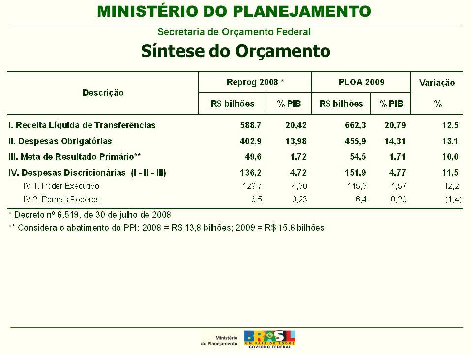 MINISTÉRIO DO PLANEJAMENTO Secretaria de Orçamento Federal Síntese do Orçamento