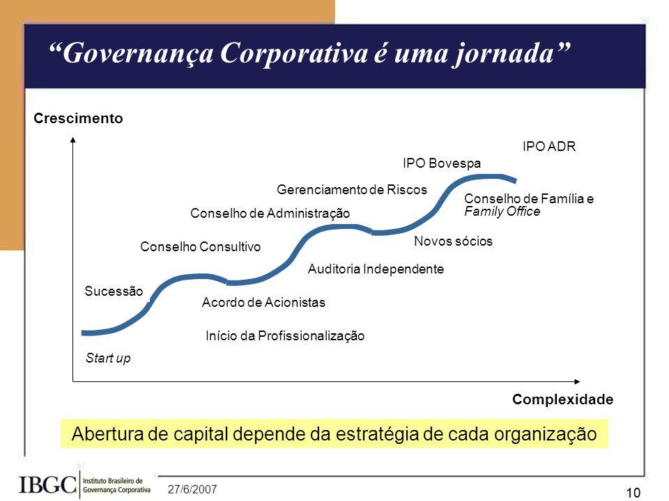 27/6/2007 10 Sucessão Novos sócios IPO Bovespa Conselho de Administração Auditoria Independente IPO ADR Início da Profissionalização Start up Complexi