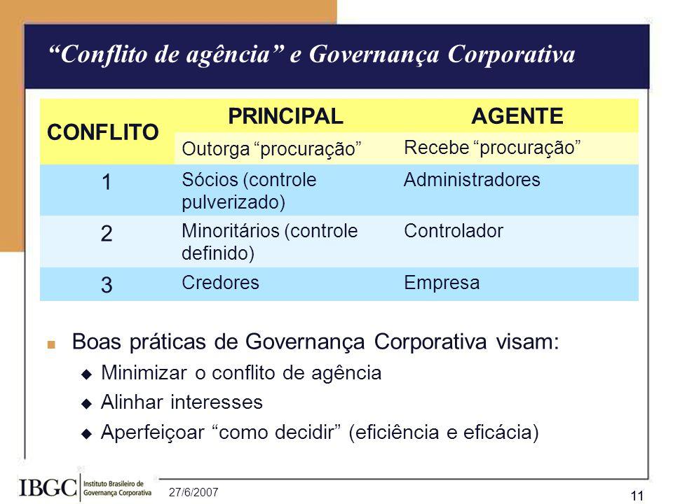 27/6/2007 11 Conflito de agência e Governança Corporativa Boas práticas de Governança Corporativa visam: Minimizar o conflito de agência Alinhar inter