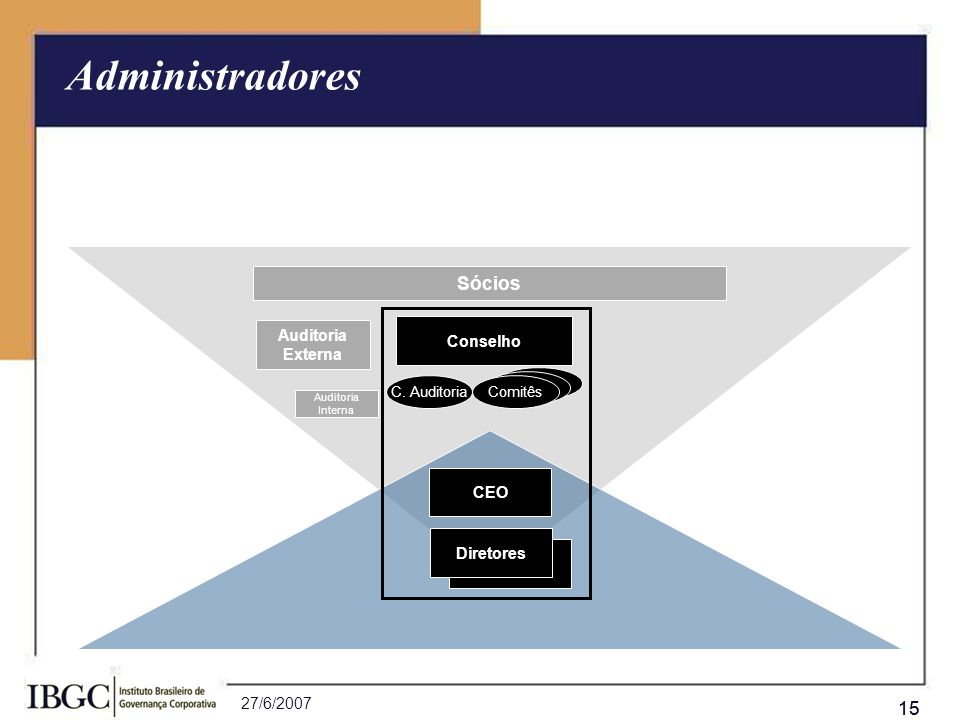 27/6/2007 15 Conselho Comitês C. Auditoria Administradores CEO Auditoria Externa Sócios Diretor Diretores Auditoria Interna