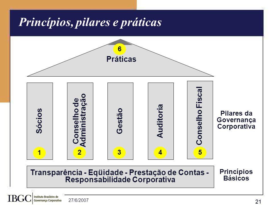 27/6/2007 21 Transparência - Eqüidade - Prestação de Contas - Responsabilidade Corporativa Sócios Conselho de Administração GestãoAuditoria Práticas P