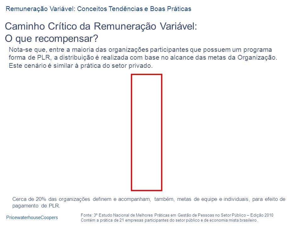 PricewaterhouseCoopers Caminho Crítico da Remuneração Variável: O que recompensar.