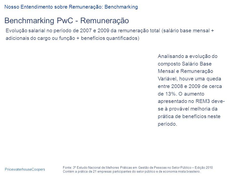 PricewaterhouseCoopers Benchmarking PwC - Remuneração Nosso Entendimento sobre Remuneração: Benchmarking Fonte: 3º Estudo Nacional de Melhores Práticas em Gestão de Pessoas no Setor Público – Edição 2010 Contém a prática de 21 empresas participantes do setor público e de economia mista brasileiro.
