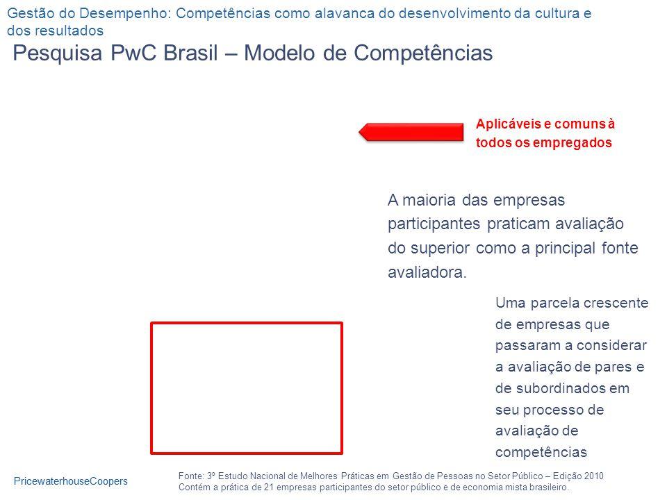 PricewaterhouseCoopers Pesquisa PwC Brasil – Modelo de Competências Fonte: 3º Estudo Nacional de Melhores Práticas em Gestão de Pessoas no Setor Público – Edição 2010 Contém a prática de 21 empresas participantes do setor público e de economia mista brasileiro.
