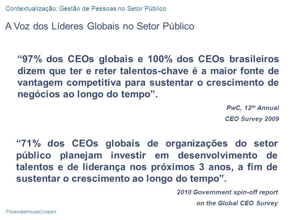PricewaterhouseCoopers A Voz dos Líderes Globais no Setor Público 97% dos CEOs globais e 100% dos CEOs brasileiros dizem que ter e reter talentos-chave é a maior fonte de vantagem competitiva para sustentar o crescimento de negócios ao longo do tempo.