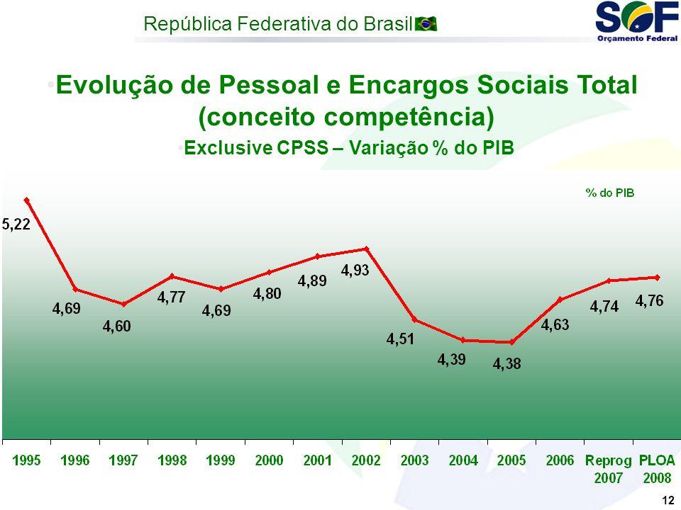 República Federativa do Brasil 12 Evolução de Pessoal e Encargos Sociais Total (conceito competência) Exclusive CPSS – Variação % do PIB