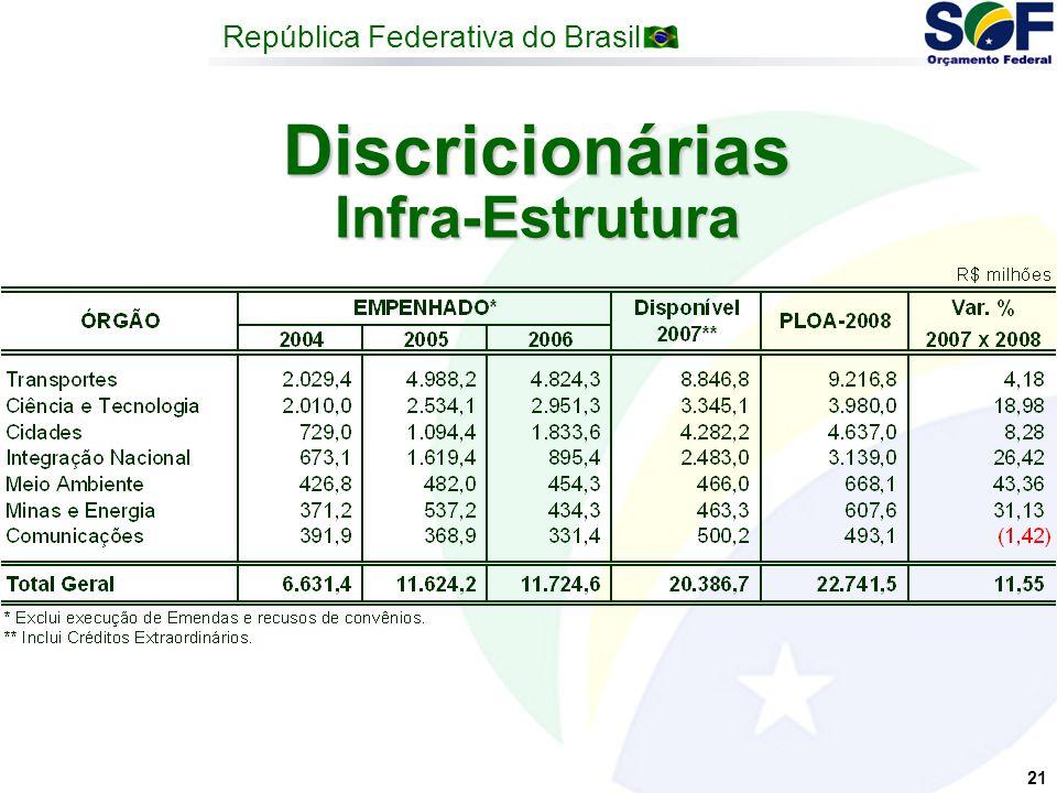 República Federativa do Brasil 21 Discricionárias Infra-Estrutura