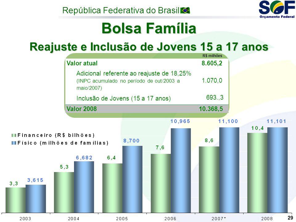 República Federativa do Brasil 29 Bolsa Família Reajuste e Inclusão de Jovens 15 a 17 anos Valor atual8.605,2 Adicional referente ao reajuste de 18,25% (INPC acumulado no período de out/2003 a maio/2007) 1.070,0 Inclusão de Jovens (15 a 17 anos) 693.,3 Valor 200810.368,5 R$ milhões