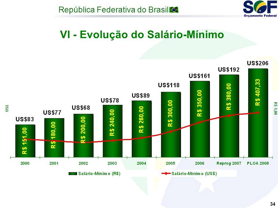 República Federativa do Brasil 34 VI - Evolução do Salário-Mínimo