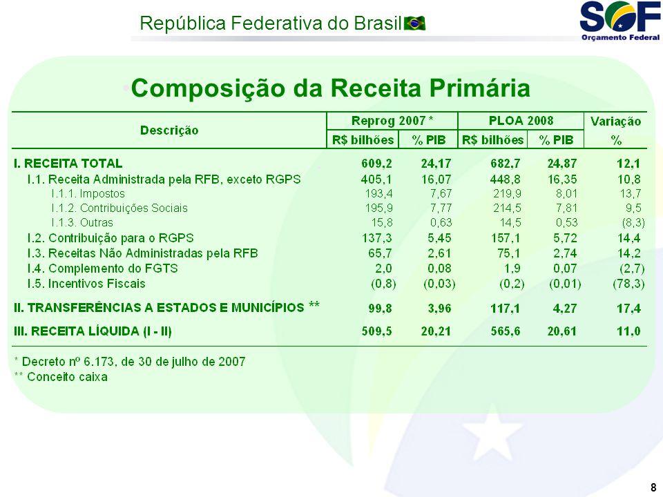 República Federativa do Brasil 8 Composição da Receita Primária