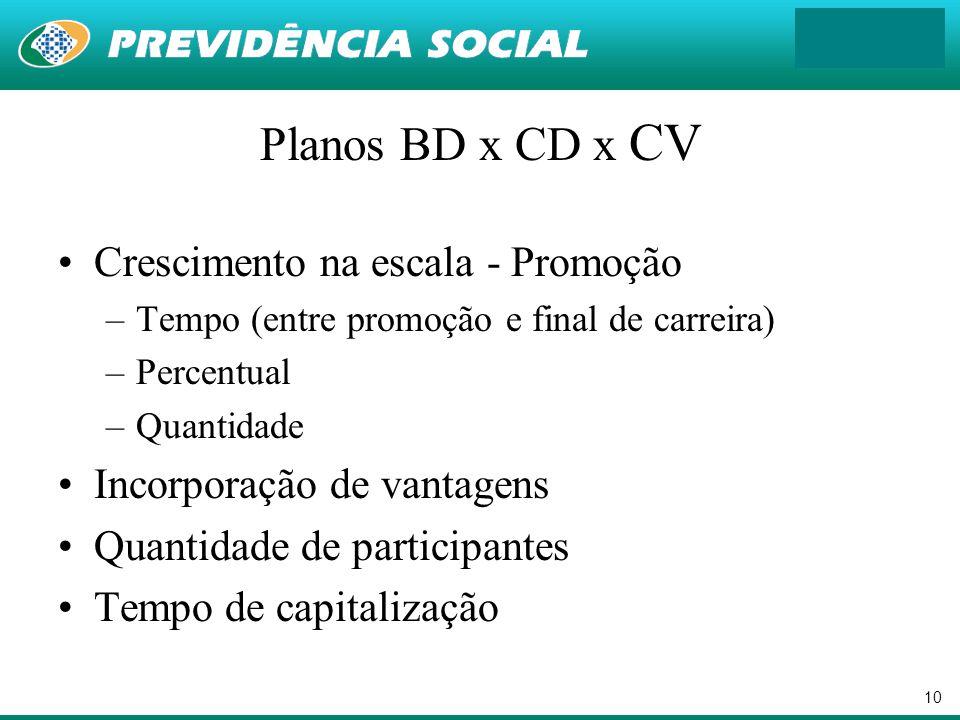 10 Planos BD x CD x CV Crescimento na escala - Promoção –Tempo (entre promoção e final de carreira) –Percentual –Quantidade Incorporação de vantagens