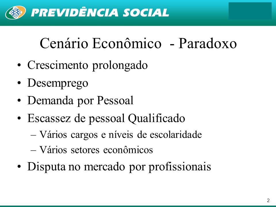 2 Cenário Econômico - Paradoxo Crescimento prolongado Desemprego Demanda por Pessoal Escassez de pessoal Qualificado –Vários cargos e níveis de escola