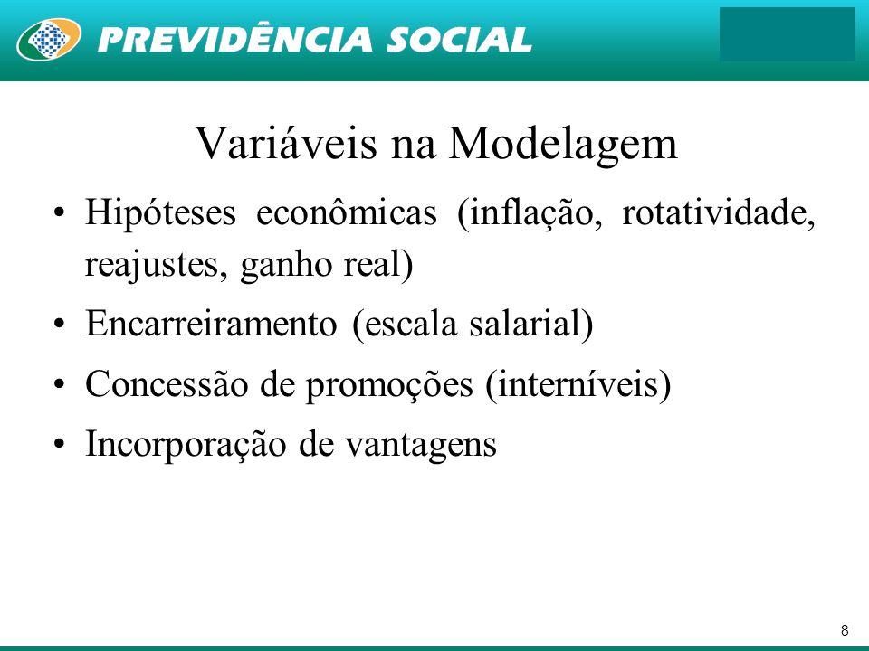 8 Variáveis na Modelagem Hipóteses econômicas (inflação, rotatividade, reajustes, ganho real) Encarreiramento (escala salarial) Concessão de promoções