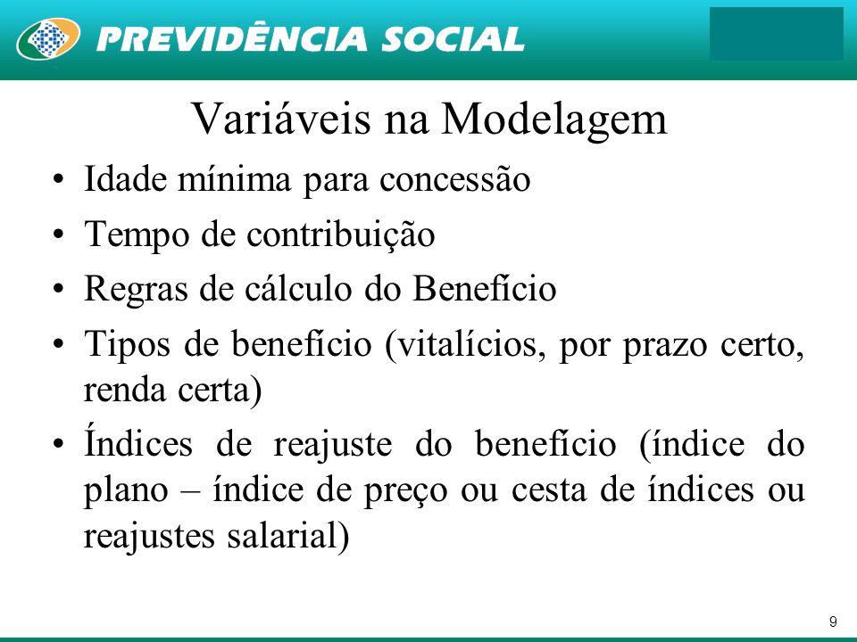 9 Variáveis na Modelagem Idade mínima para concessão Tempo de contribuição Regras de cálculo do Benefício Tipos de benefício (vitalícios, por prazo ce