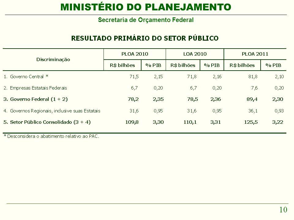 MINISTÉRIO DO PLANEJAMENTO Secretaria de Orçamento Federal 10