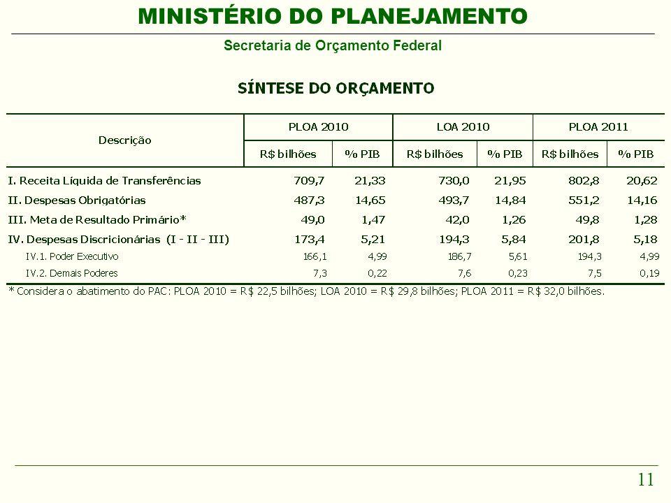 MINISTÉRIO DO PLANEJAMENTO Secretaria de Orçamento Federal 11