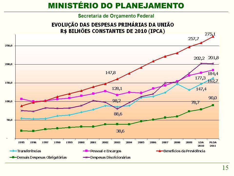 MINISTÉRIO DO PLANEJAMENTO Secretaria de Orçamento Federal 15