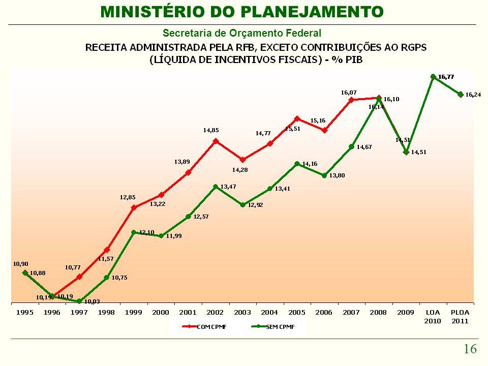 MINISTÉRIO DO PLANEJAMENTO Secretaria de Orçamento Federal 16