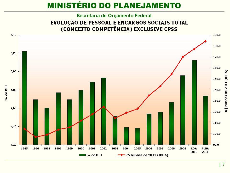 MINISTÉRIO DO PLANEJAMENTO Secretaria de Orçamento Federal 17