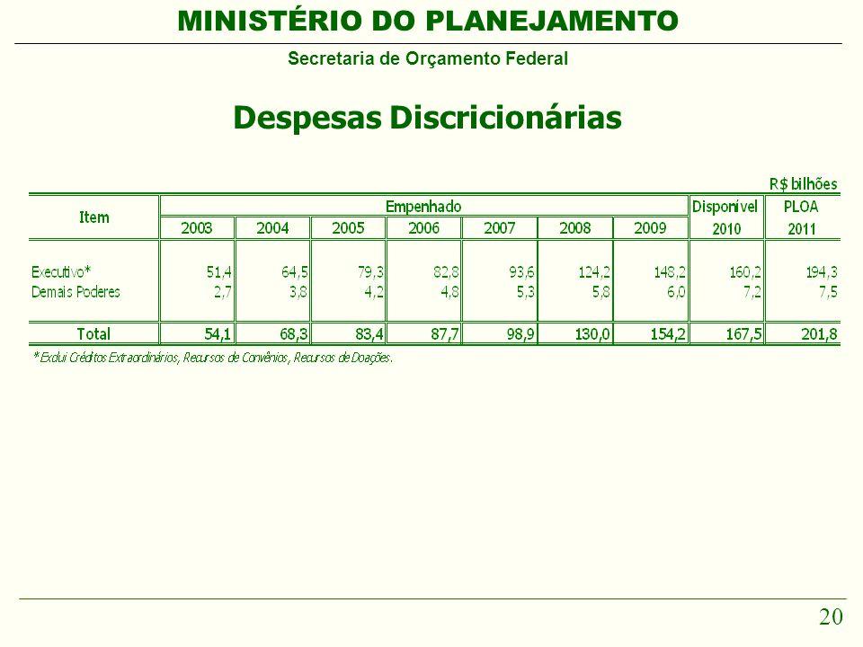 MINISTÉRIO DO PLANEJAMENTO Secretaria de Orçamento Federal 20 Despesas Discricionárias