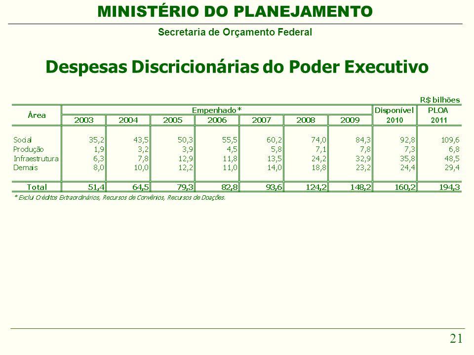 MINISTÉRIO DO PLANEJAMENTO Secretaria de Orçamento Federal 21 Despesas Discricionárias do Poder Executivo