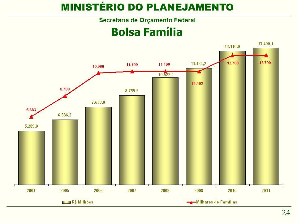 MINISTÉRIO DO PLANEJAMENTO Secretaria de Orçamento Federal 24 Bolsa Família