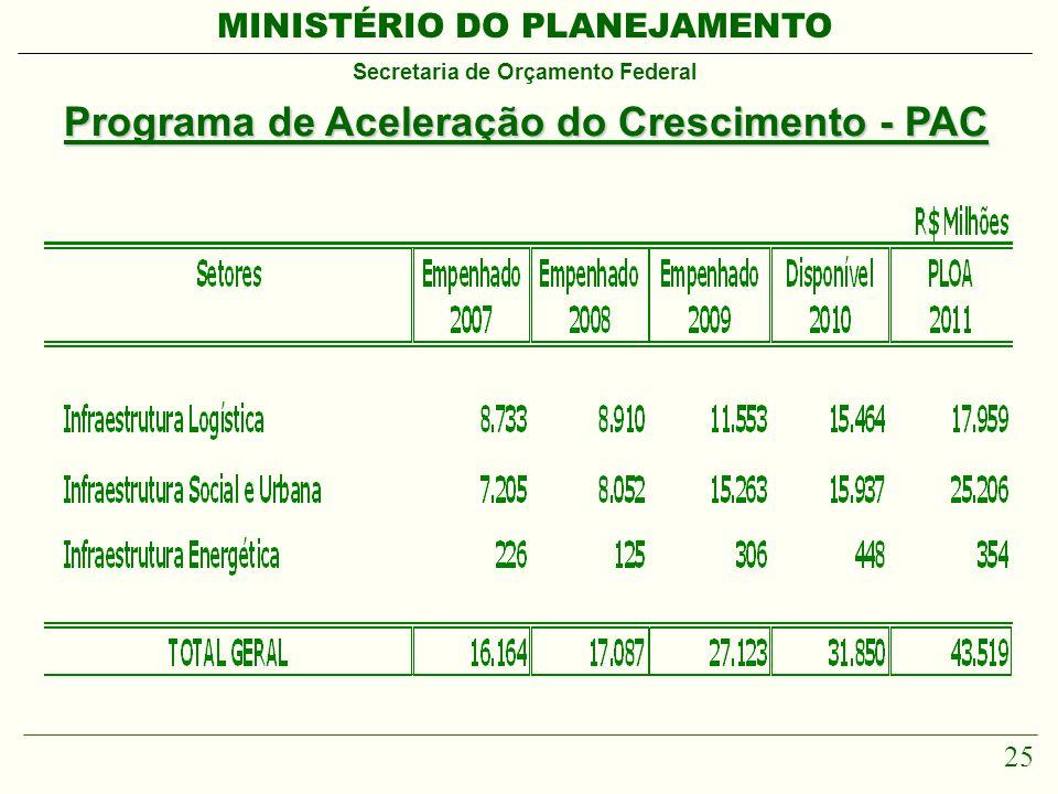 MINISTÉRIO DO PLANEJAMENTO Secretaria de Orçamento Federal 25 Programa de Aceleração do Crescimento - PAC