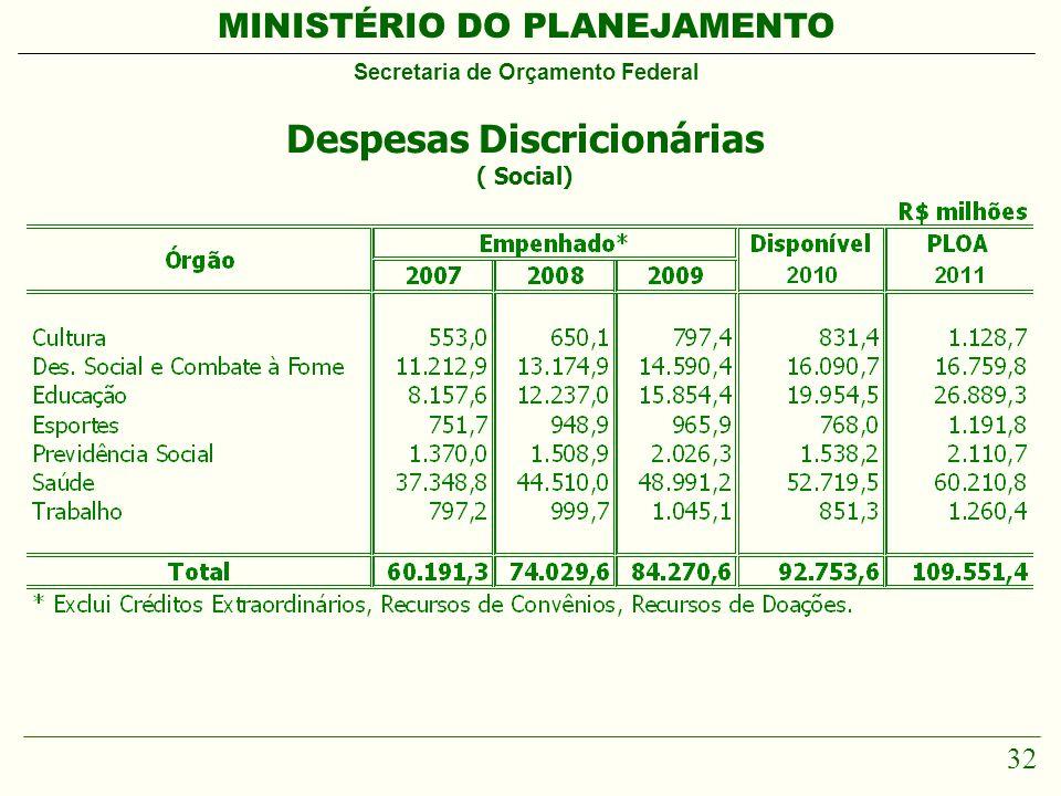 MINISTÉRIO DO PLANEJAMENTO Secretaria de Orçamento Federal 32 Despesas Discricionárias ( Social)