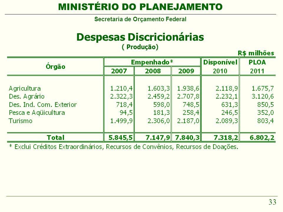 MINISTÉRIO DO PLANEJAMENTO Secretaria de Orçamento Federal 33 Despesas Discricionárias ( Produção)
