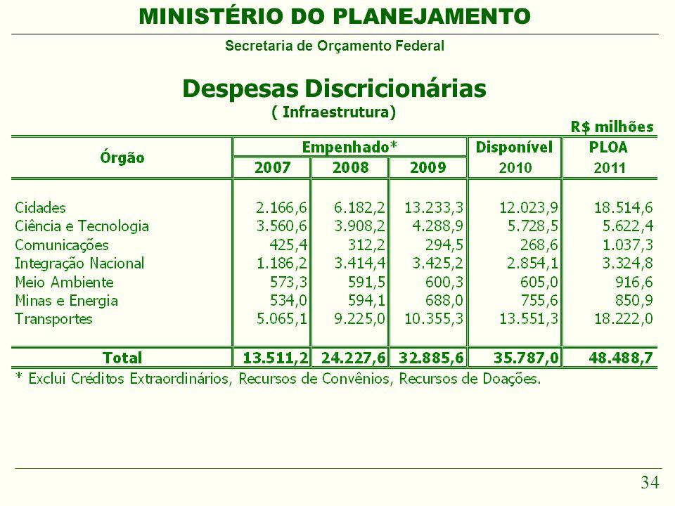 MINISTÉRIO DO PLANEJAMENTO Secretaria de Orçamento Federal 34 Despesas Discricionárias ( Infraestrutura)