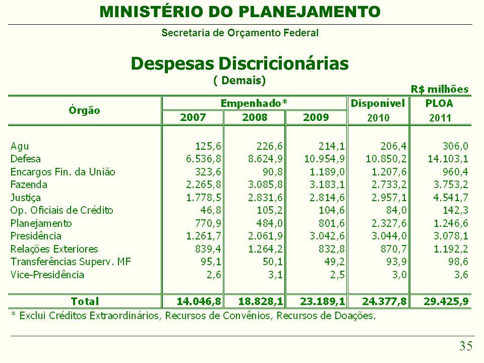 MINISTÉRIO DO PLANEJAMENTO Secretaria de Orçamento Federal 35 Despesas Discricionárias ( Demais)