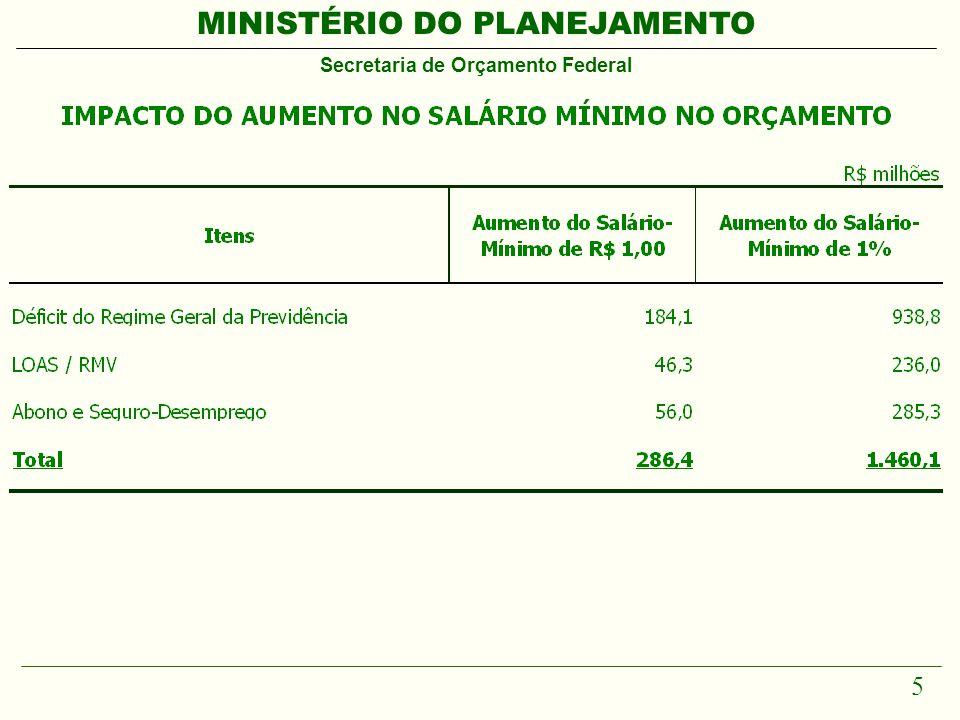 MINISTÉRIO DO PLANEJAMENTO Secretaria de Orçamento Federal 36 FIM
