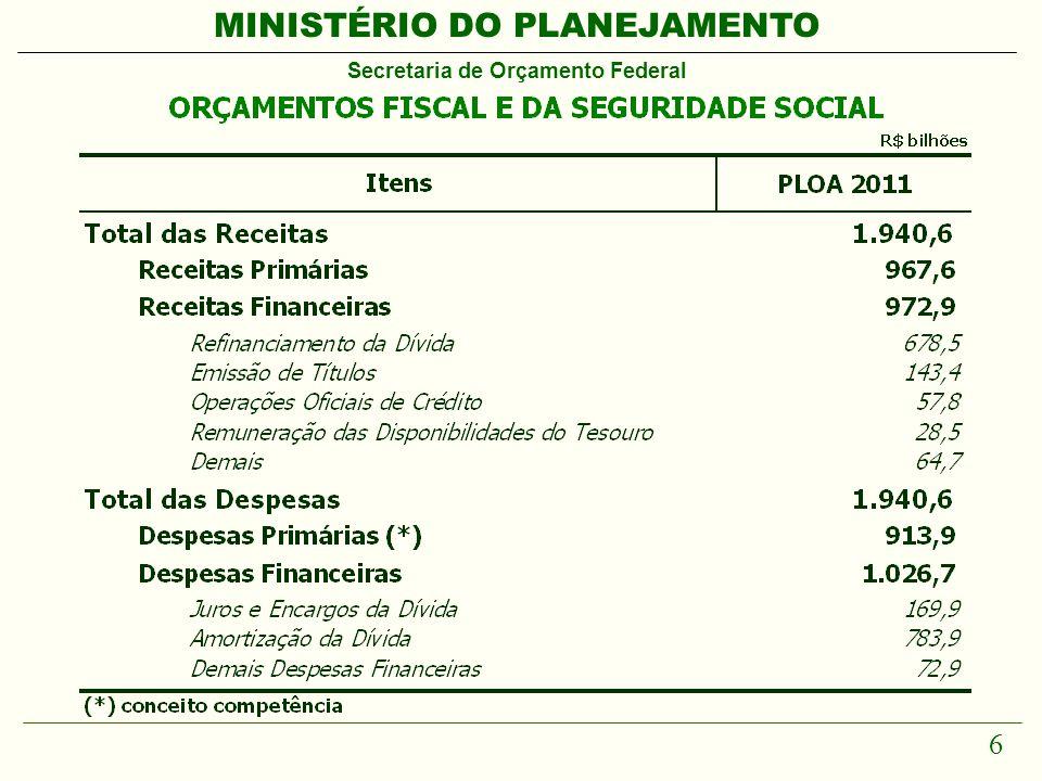 MINISTÉRIO DO PLANEJAMENTO Secretaria de Orçamento Federal 7 Visão Geral Orçamento 2011