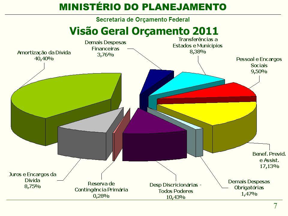 MINISTÉRIO DO PLANEJAMENTO Secretaria de Orçamento Federal 18