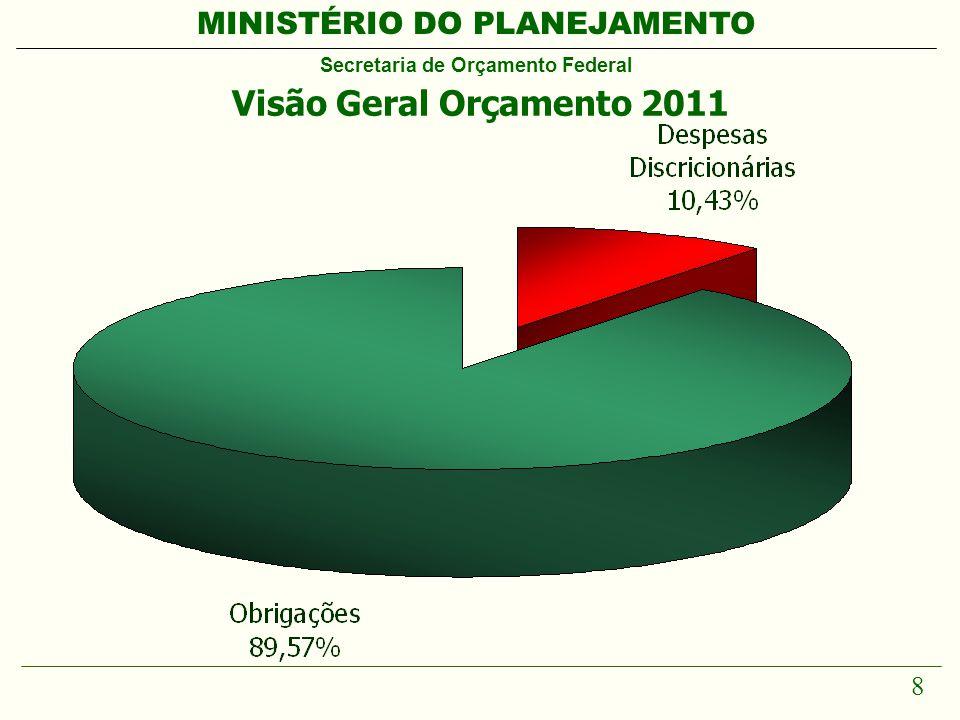 MINISTÉRIO DO PLANEJAMENTO Secretaria de Orçamento Federal 8 Visão Geral Orçamento 2011