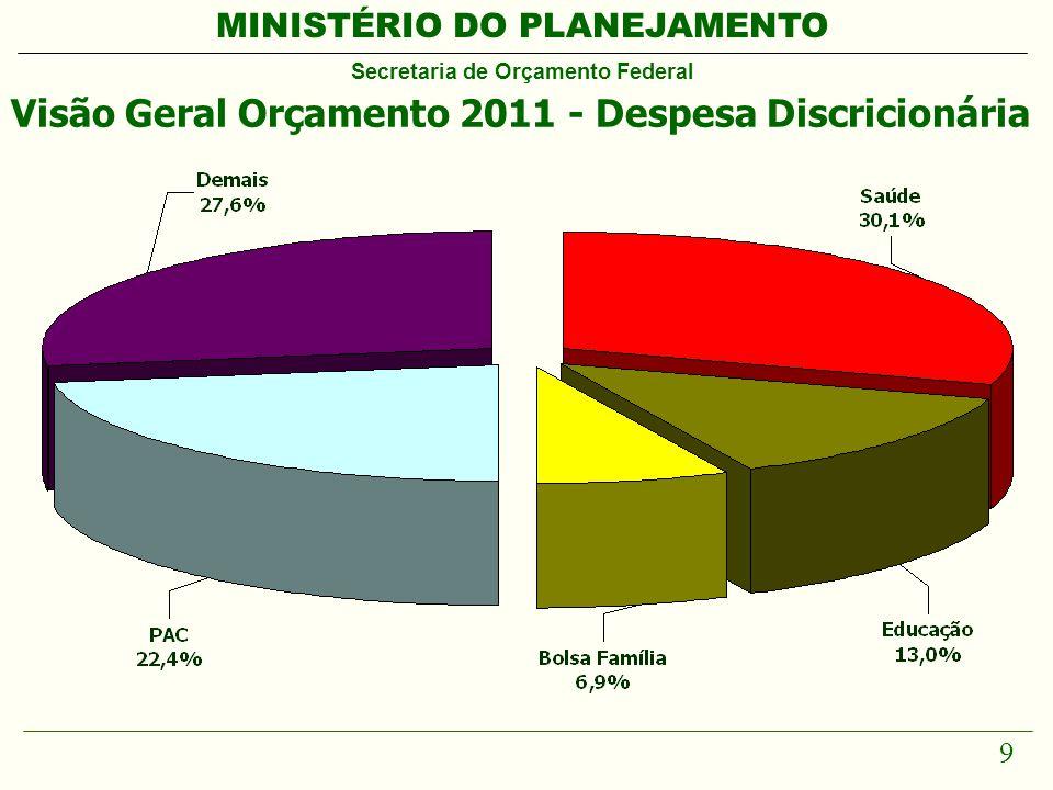 MINISTÉRIO DO PLANEJAMENTO Secretaria de Orçamento Federal 9 Visão Geral Orçamento 2011 - Despesa Discricionária